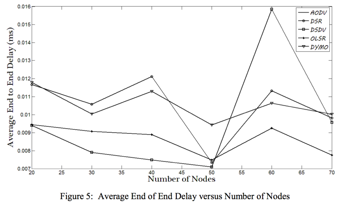 "An example of ""bad science, bad results"", from a ""protocol comparison"" paper published in Airccse ""International Journal of Ubiquitous Computing (IJU)"