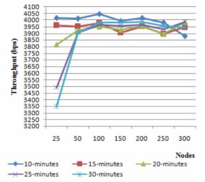 "From ""Performance Study of AODV with Variation in Simulation Time and Network Size"""