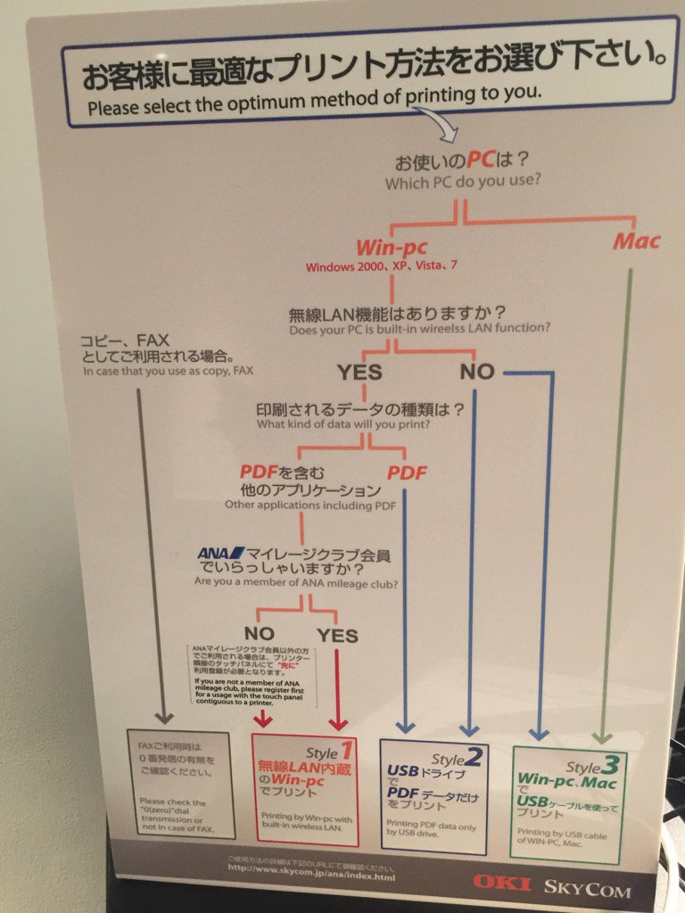 Printers From Hell: Flow-diagram from All Nippon Airways lounge in Narita Airport.